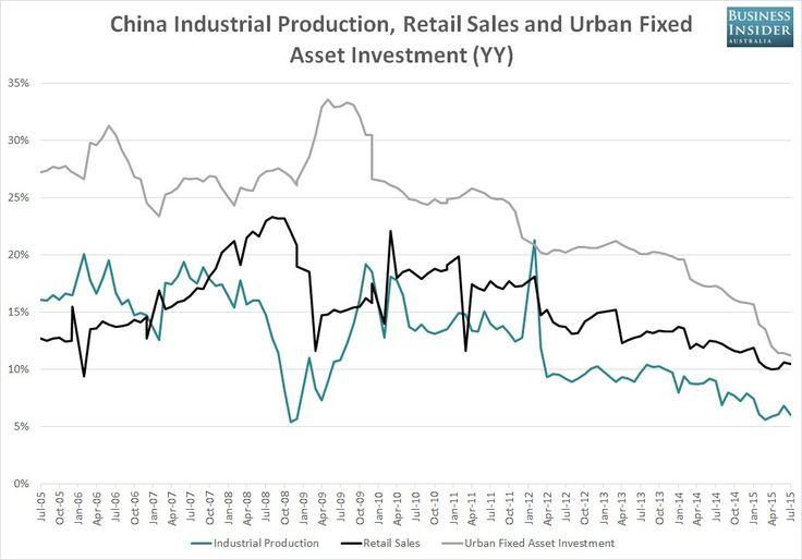 中国のデータは、2015年7月ダンプ