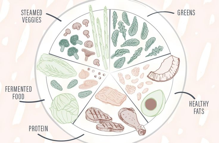 """Health coach Robyn Youkilis shares her """"good gut rule of five,"""" a way to build your meals to promote optimal gut health."""