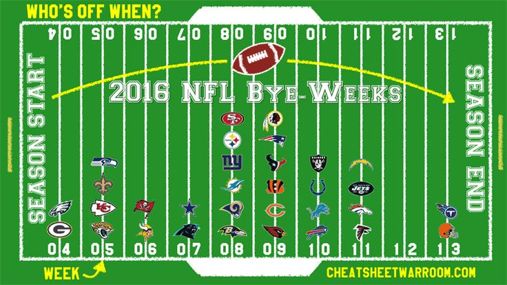 2016 NFL bye week schedules by week & division in various printable formats.  We also analyze historical team records following a bye week.