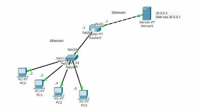 Site To Site Vpn Configuration On Cisco Router