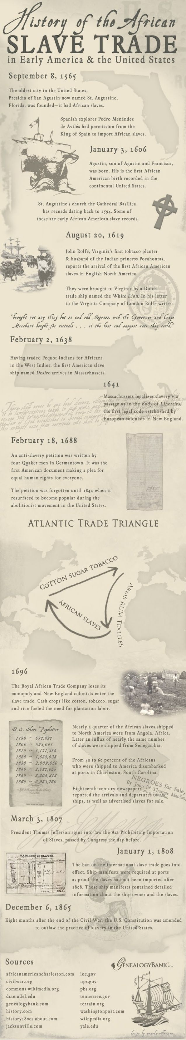 History of the African Slave Trade in Early America by GenealogyBank via slideshare