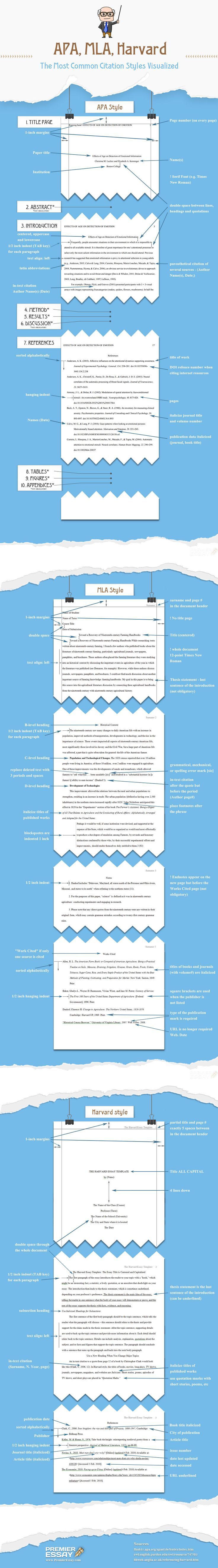Apa Mla Harvard The Most Common Citation Styles Visualized Infographic College Writing Academic Writing Writing Services