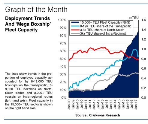 In The Wake Of Giants: Boxship Fleet Deployment Trends | Hellenic Shipping News Worldwide