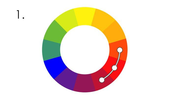 📌🎨 Сохраняйте себе на стену, чтобы не забыть и делитесь с друзьями - информация очень полезная 👍😉 🎨     ⭕ Цветовой круг — основной инструмент для подбора цветовой палитры интерьера или проверки гармоничности подобранных цветов. 🎨      1. Аналогичное (аналоговая триада) — сочетание цветов из трех соседних по кругу секторов. Мягкое и приятное сочетание цветов, часто встречается в природе.      2. Дополнительное (комплементарное) — сочетание цветов из двух противоположных секторов…