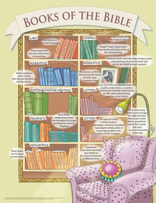 A Bible Bookshelf Poster To Help Older Children Youth
