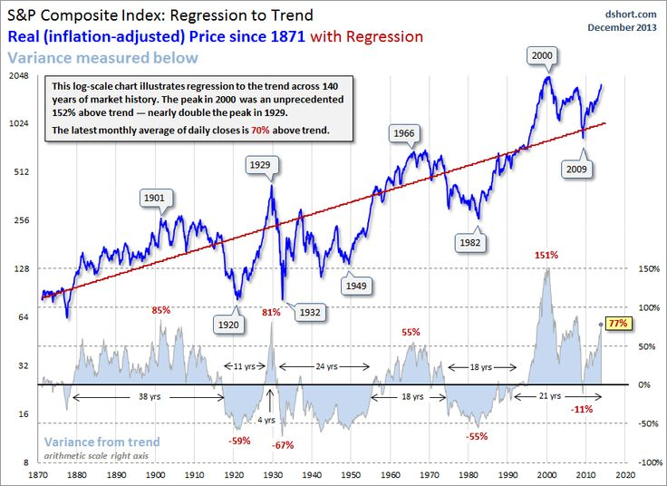 The  Best Regression Analysis Ideas On   Linear