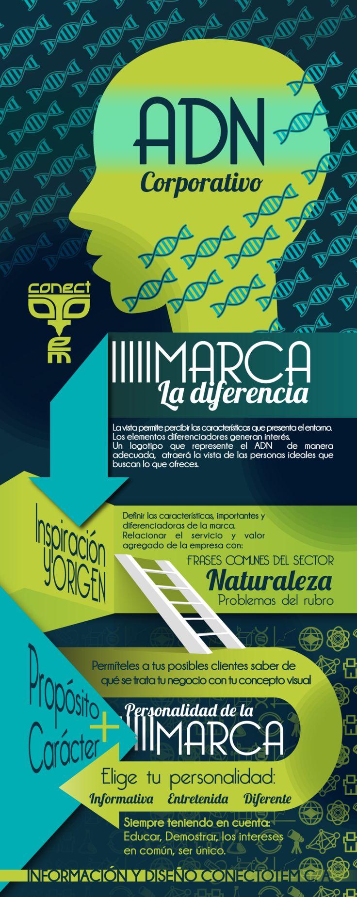ADN corporativo #Marca la diferencia #branding cc @anlsm30