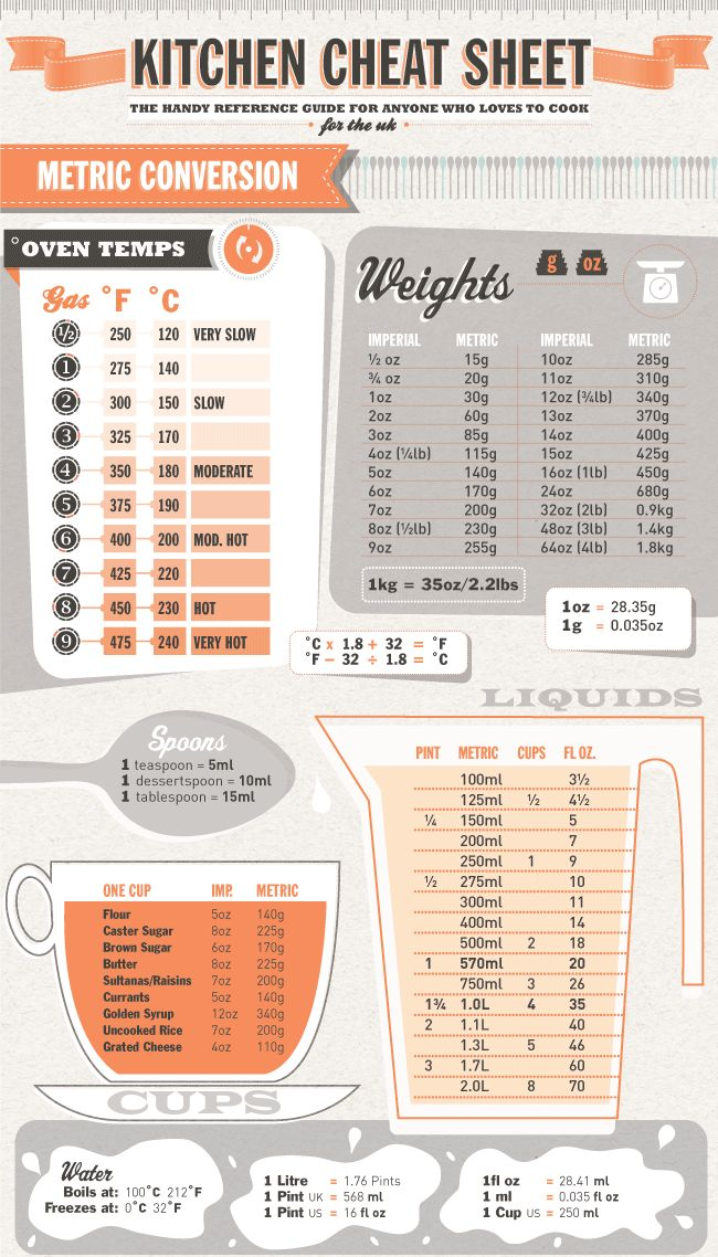 Kitchen cheat sheet metric conversions bookmark this - Table de conversion cuisine ...