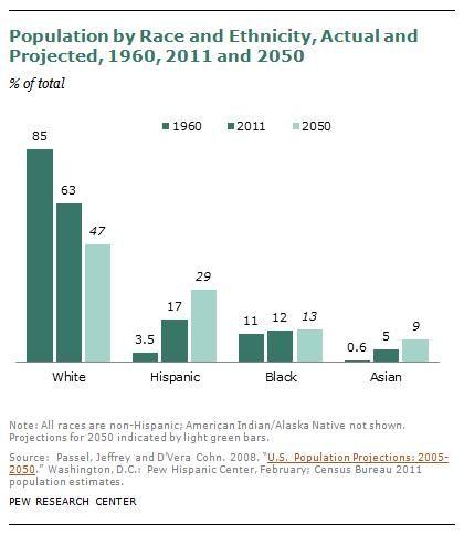 U.S. Racial/Ethnic Demographics: 1960, Today, and 2050 (click thru for analysis)