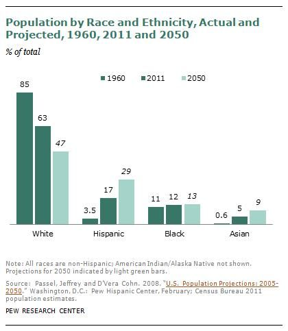 U.S. Racial/Ethnic Demographics: 1960, Today, and 2050 (click thru for analysis)