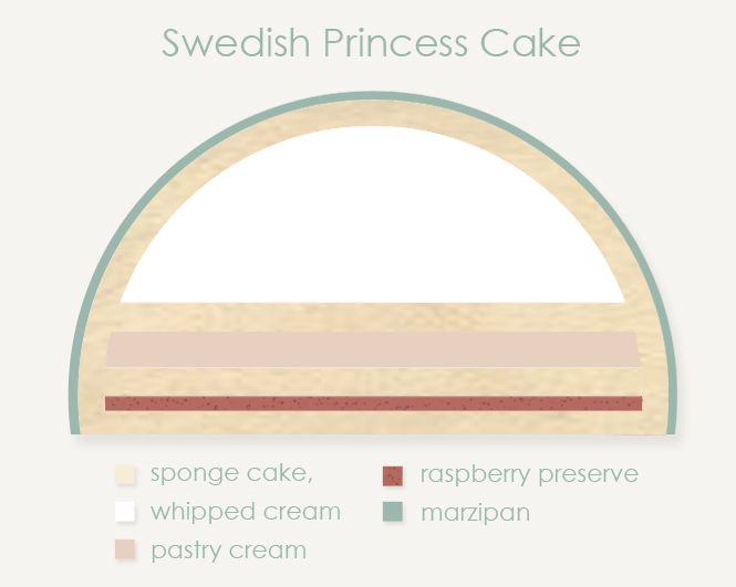 Swedish Princess Cake - Emmalee Elizabeth Design