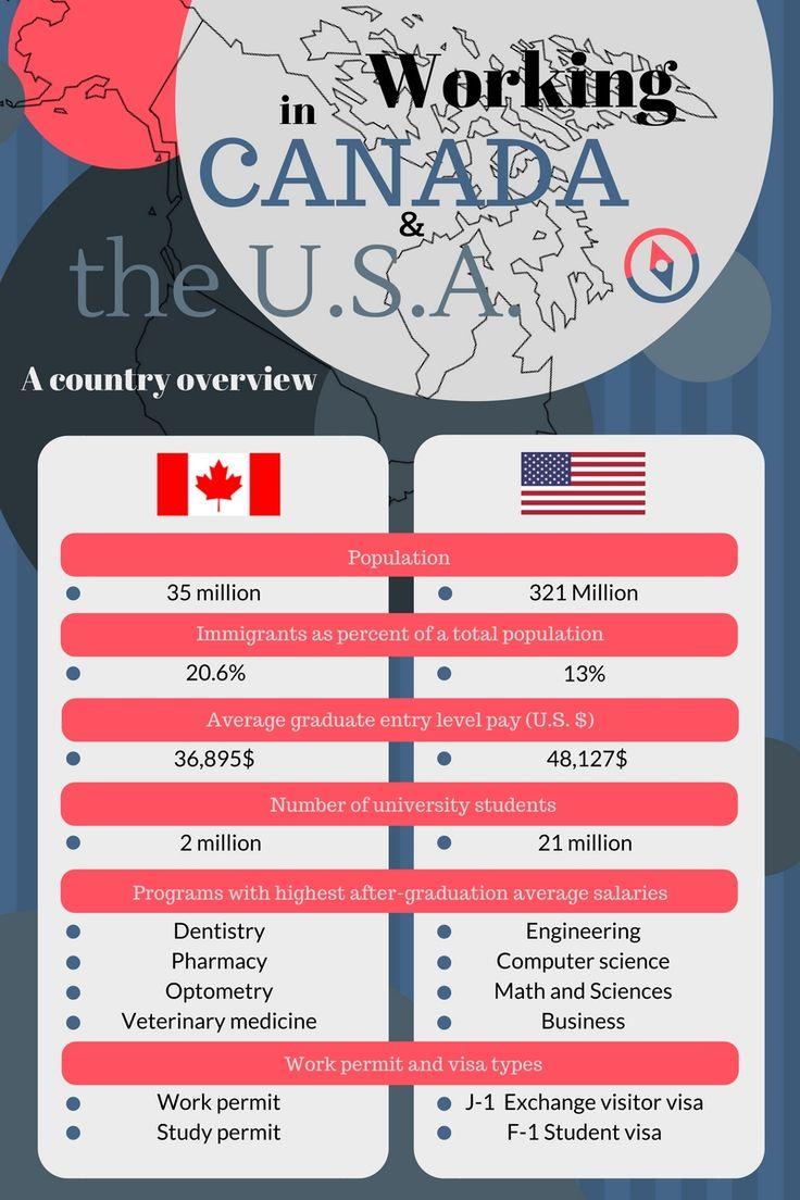 Canada vs usa computer science canada vs usa dentistry