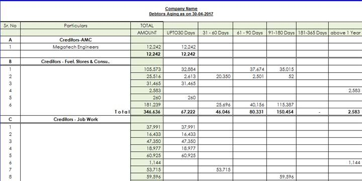 Looking for mis report format in excel for accounts, finance, production & sales? if running manufacturing company prepare financial statement excel format.