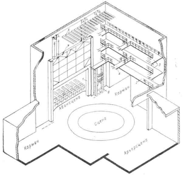 Рис 2. Устройство сцены-коробки: 1 — строительный портал; 2 — осветительная галерея; 3 — рабочая галерея; — переходный мостик; 5 — колосники; 6 — портальная башня; 7 — огнестойкий занавес