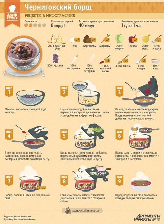 Рецепты в инфографике: Черниговский борщ | Рецепты в инфографике | Кухня | АиФ Украина: