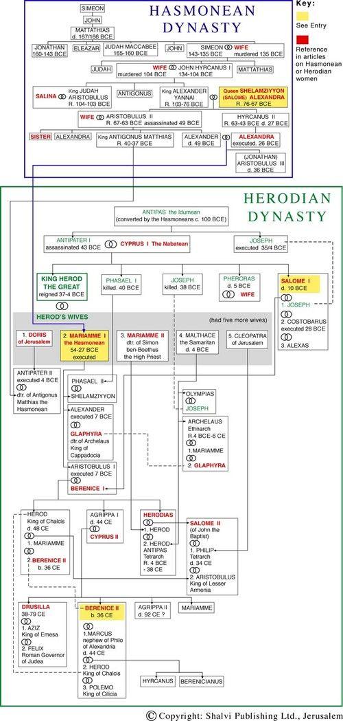 Herodian  Hasmonean Dynasty  Heritage