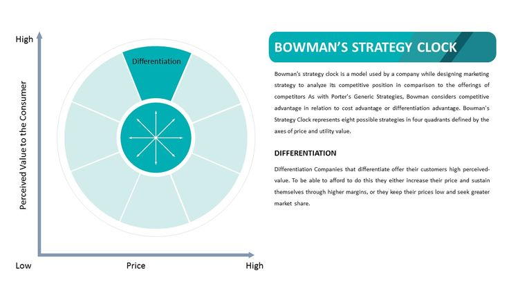 The Bowman's Strategy Clock is a model that is often used in marketing environments. Its purpose is to help a company analyze and understand the competitive place that the company...