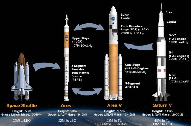 Ares I and Ares V rockets