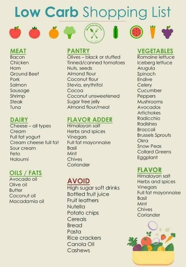 Keto low carb food list | Keto | Low carb shopping list ...