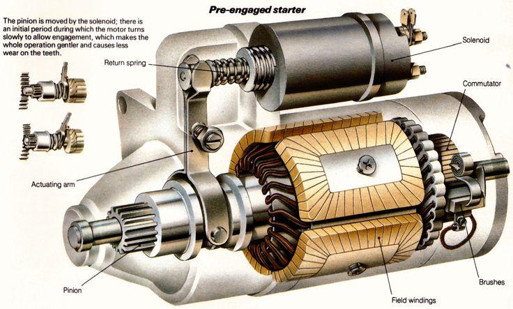 Starter Motor | Electrical Engineering World