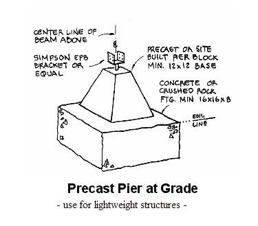 20 best pier & beam images on pinterest | beams, foundation repair