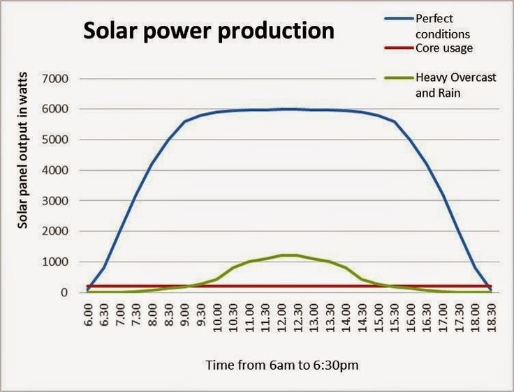 Roots 'n' Shoots: Solar Power in South Africa Part 1: How to go off grid permanently