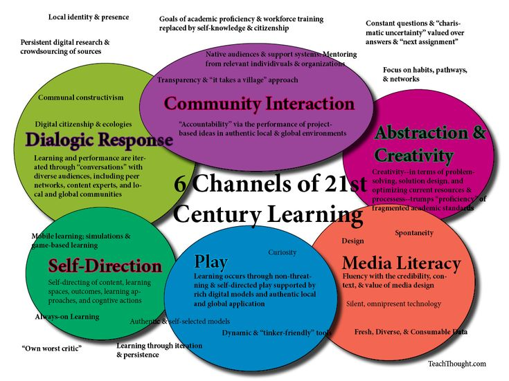 6 channels of 21st century-learning