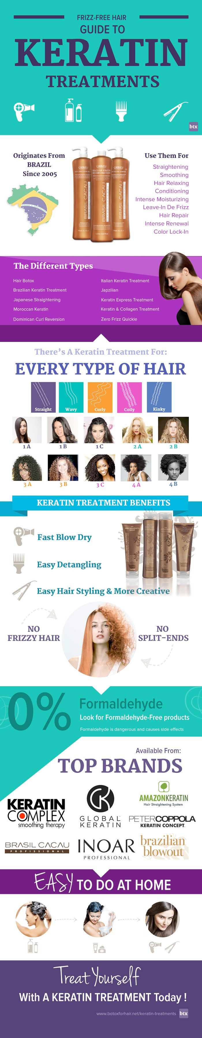 keratin treatment infographic