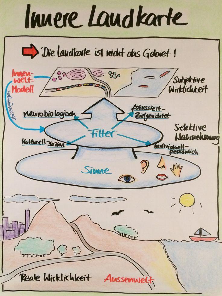 Innere Landkarte, Inner Landscape, Kommunikation, Training, Flipchart