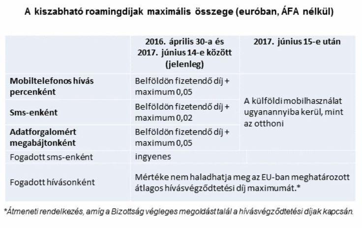 Már most is olcsóbban mobilozunk egy másik uniós országban, de 2017 közepétől teljesen megszűnnek a roamingdíjak! http://ahiramiszamit.blogspot.ro/2016/09/mar-most-is-olcsobban-mobilozunk-egy.html