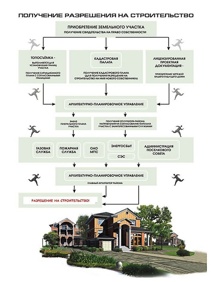 разрешение на строительство земли лпх
