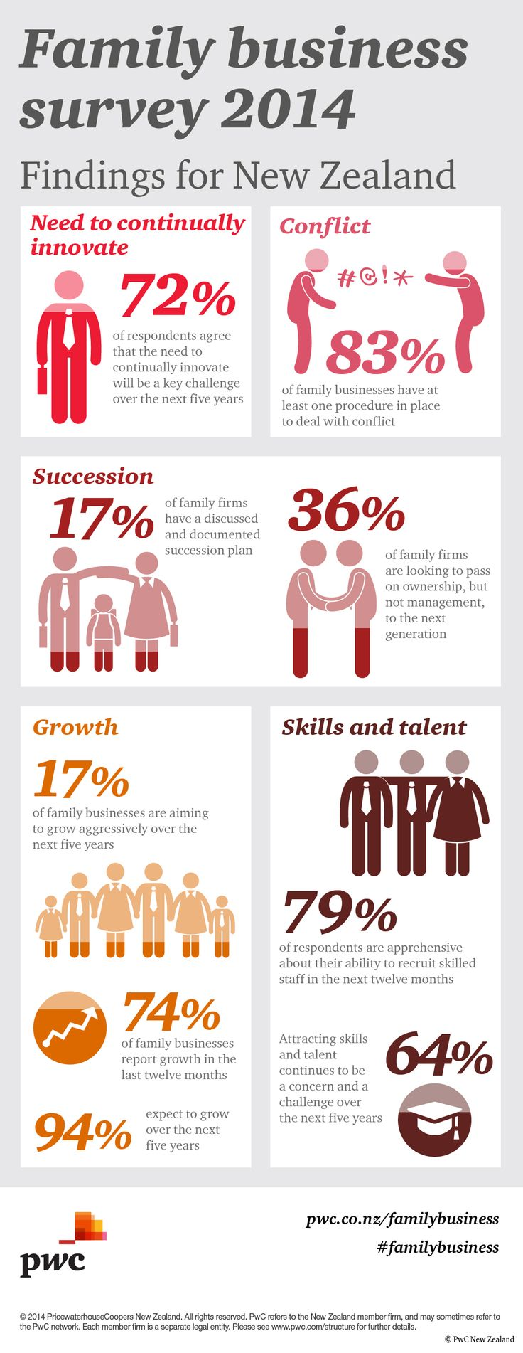 Family business survey 2014 Key findings for New Zealand