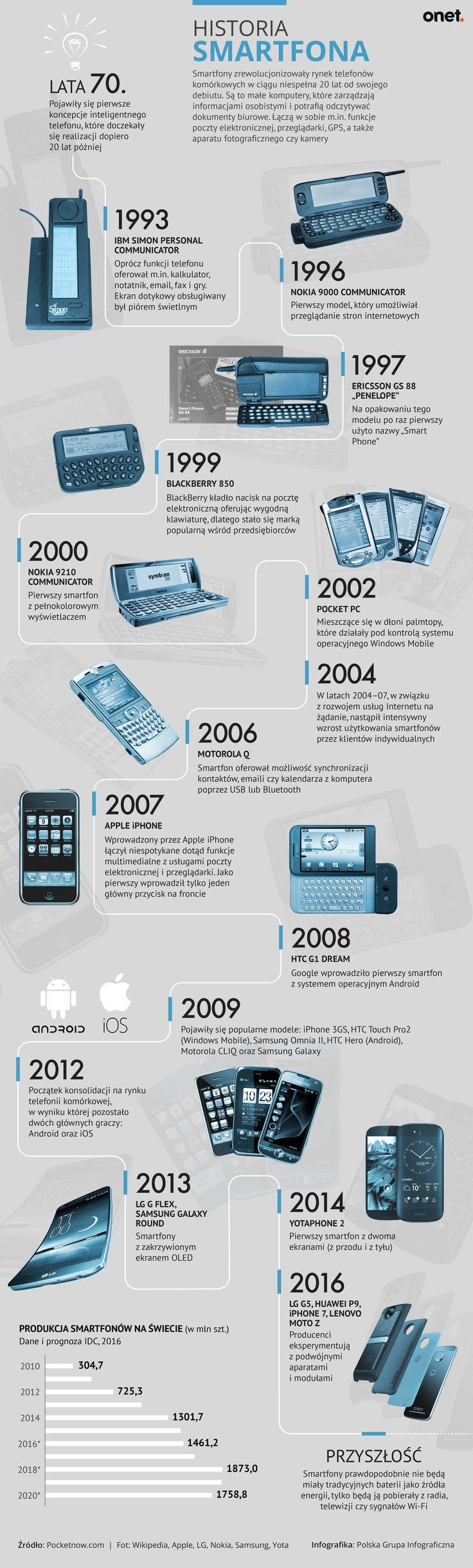 Historia smartfona