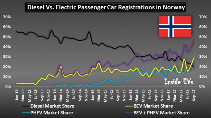Norway Nears 50% EV Market Share In September As Tesla Nets 2000 Deliveries  Norway Nears 50% EV Market Share In September As Tesla Nets 2000 Deliveries  1 min ago by Mark Kane 0Comments  New plug-in passenger car registrations in Norway  September 2017  Plug-in electric car sales in Norway reached an all-time high in September of 2017 with record 6524 new registrations (up 43.3%) at a record 48.4% market share!  Tesla Model S and Model X at the factory in Fremont California  Its amazing to…