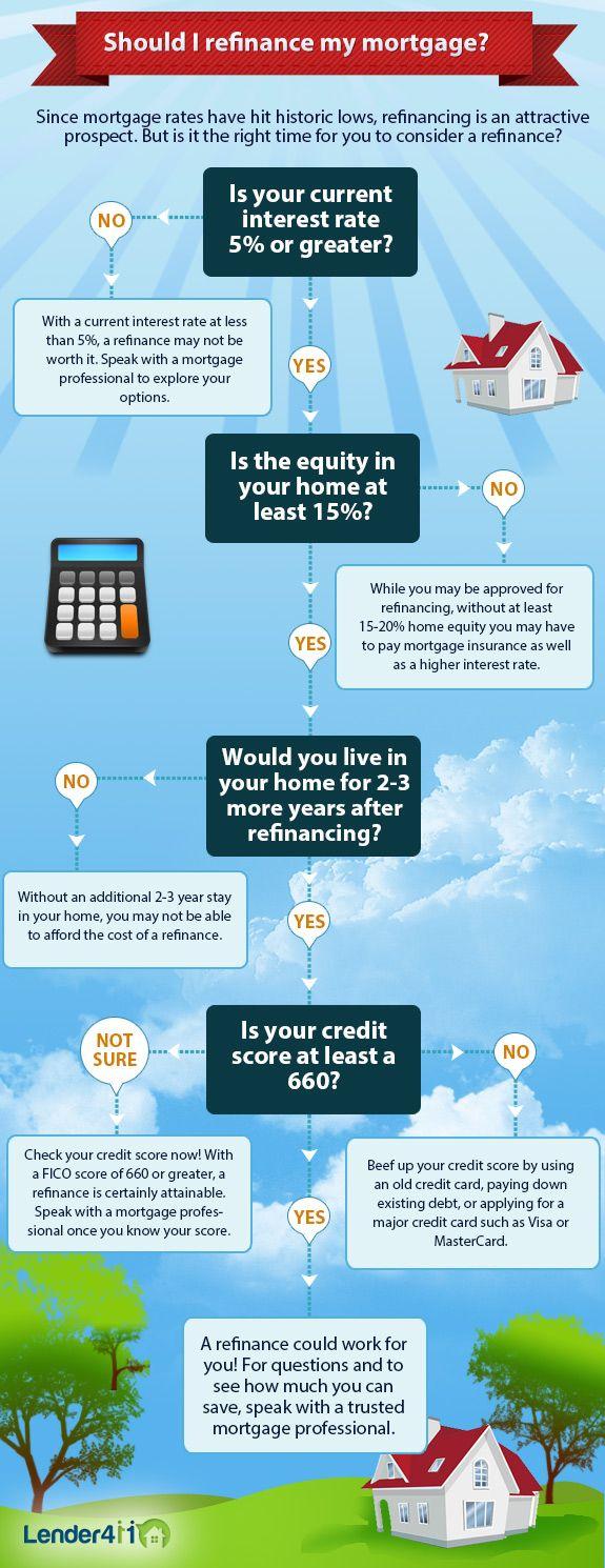 Best mortgage refinance deals