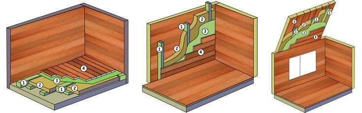 Wie Sie Gartenhaus, Holzhaus und Sommerhaus isolieren