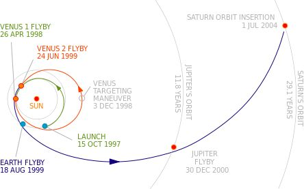 1997 Cassini-Huygens Timeline - Pics about space
