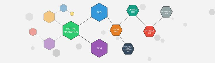 Find your website @ the top of search engine by taking world-class SEO services
