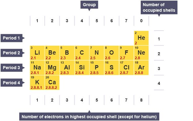 A section of the periodic table. Moving across period two ...
