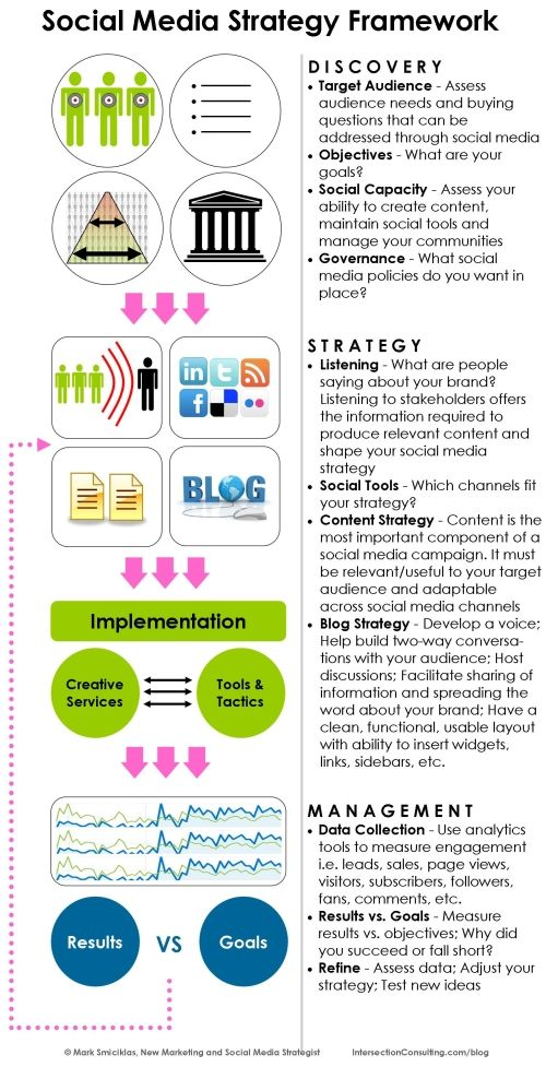 63 best Business Strategy images on Pinterest Box, Business plan - social media marketing plan