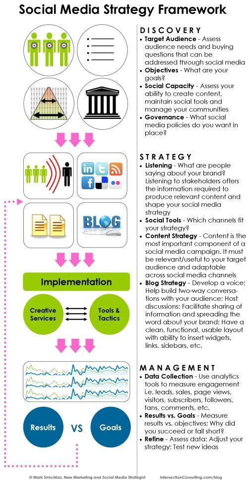 Social Media Strategy Framework - http://www.intersectionconsulting.com/2009/social-media-strategy-framework/