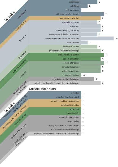 Dynamic Risk Factors graph