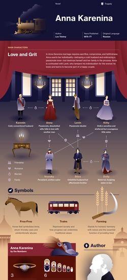 Anna Karenina infographic #infografiche