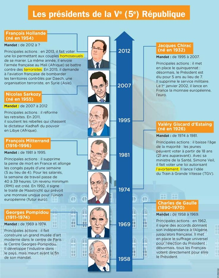 Fiche exposés : Les présidents de la Ve (5e) République