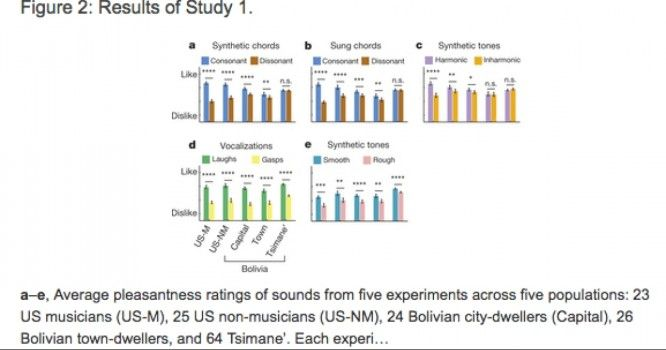 Science Says Music is Not a Universal Language