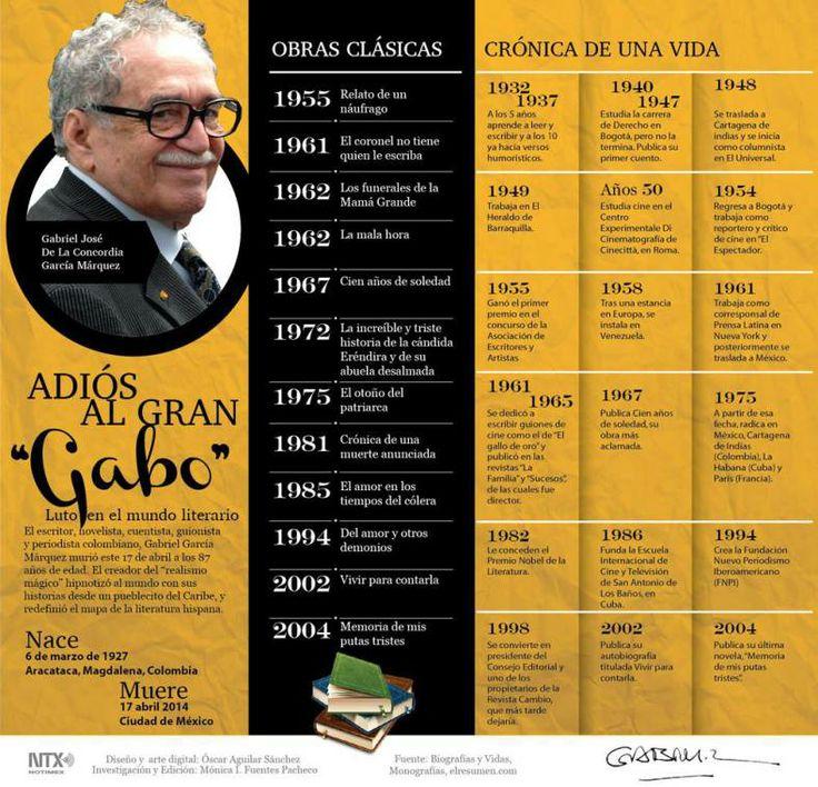 """#Infografia Adiós al gran #Gabo fin a la """"Crónica de una muerte anunciada"""" vía @Candidman El #Escritor, #Novelista, #Cuentista, #Guionista y #Periodista #Colombiano, #GabrielGarciaMarquez murió este 17 de abril a los 87 años de edad. El #Creador del #RealismoMagico hipnotizó al mundo con sus historias desde un pueblecito del #Caribe, y redefinió el mapa de la #Literatura hispana."""