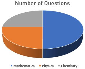 Pie chart showing distribution of questions in AP EAMCET 2017