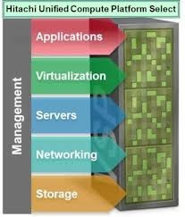 Hitachi Data Systems unveils converged systems play