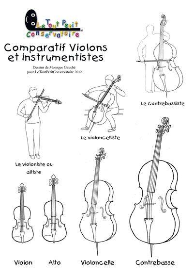 Les quatre types de violons: violon, alto, violoncelle, contrebasse. A imprimer à partir du site du Tout Petit Conservatoire.