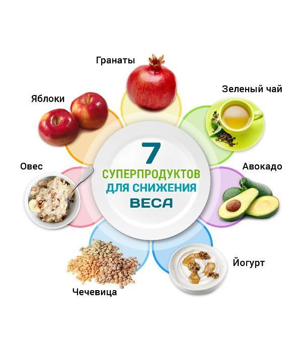 Похудение схемы питания